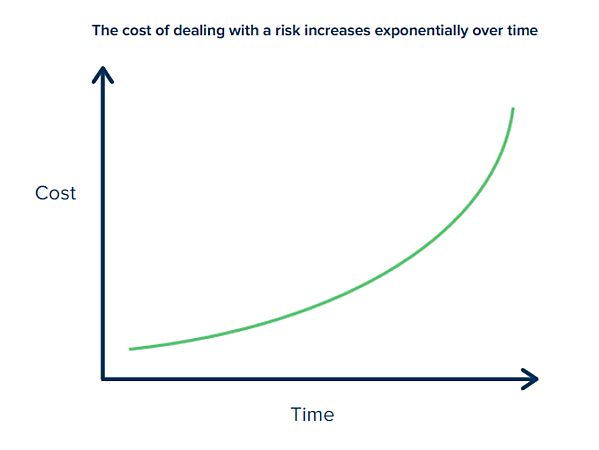 cost of risk over time-1