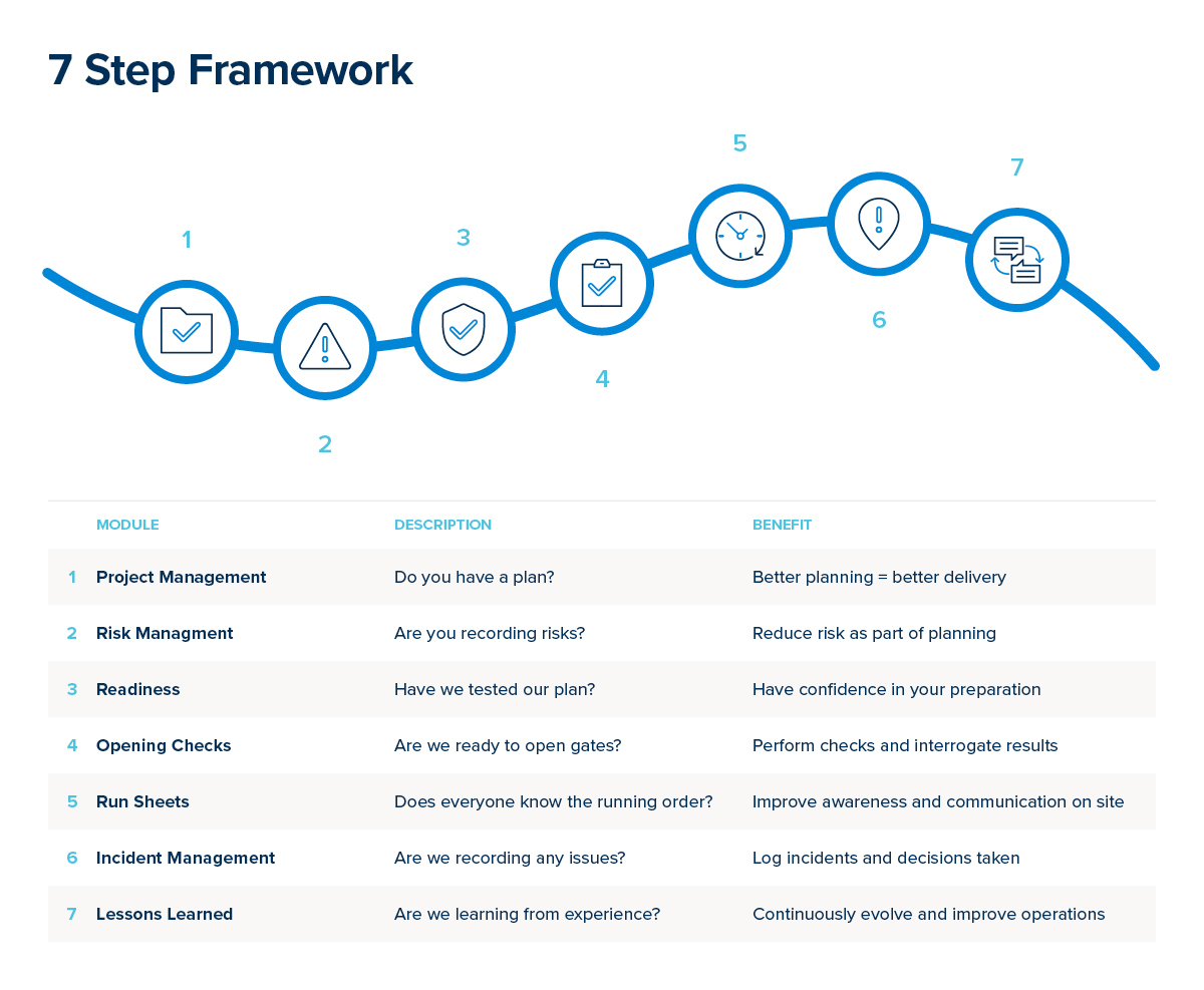 7 step framework events venues COVID-19